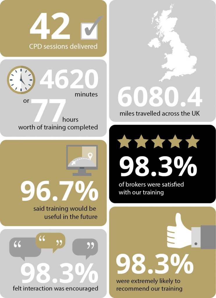 Broker CPD training infographic